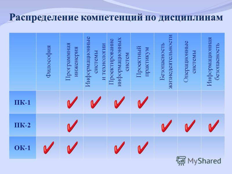 Философия Программная инженерия Информационные системы и технологии Проектирование информационных систем Проектный практикум Безопасность жизнедеятельности Операционные системы Информационная безопасность ПК-1 ПК-2 ОК-1