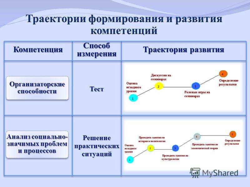 Организаторские способности Компетенция Анализ социально- значимых проблем и процессов Способ измерения Тест Решение практических ситуаций Траектория развития