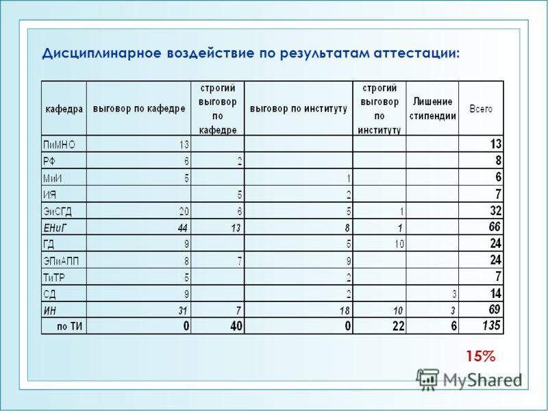 Дисциплинарное воздействие по результатам аттестации: 15%