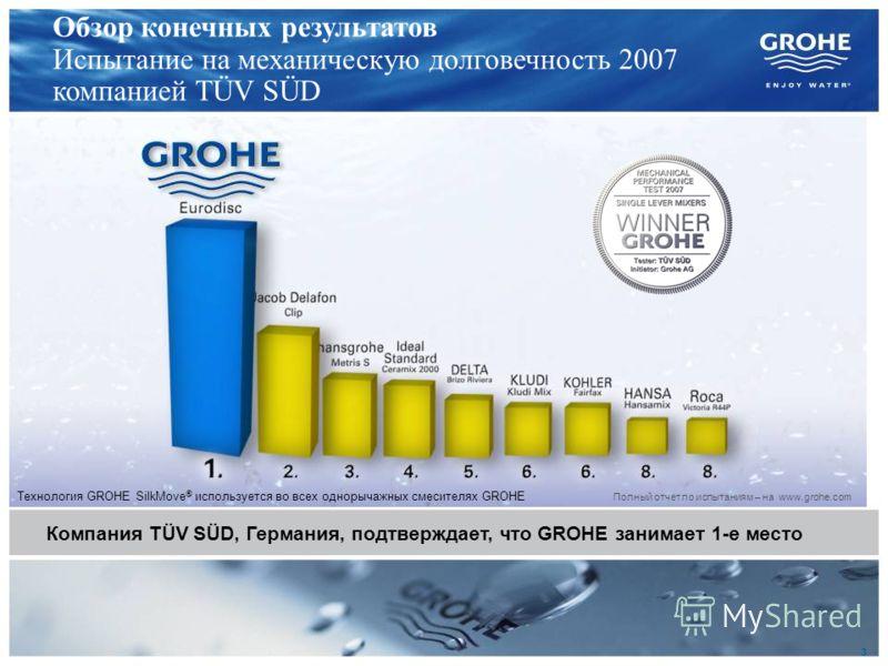 3 Обзор конечных результатов Испытание на механическую долговечность 2007 компанией TÜV SÜD Компания TÜV SÜD, Германия, подтверждает, что GROHE занимает 1-е место Полный отчет по испытаниям – на www.grohe.com Технология GROHE SilkMove ® используется
