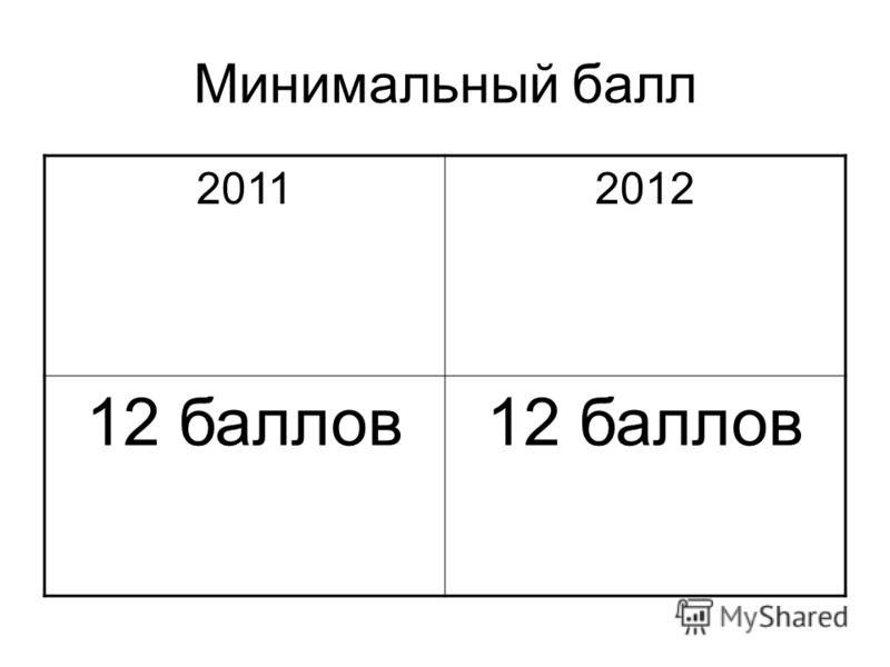 Минимальный балл 20112012 12 баллов