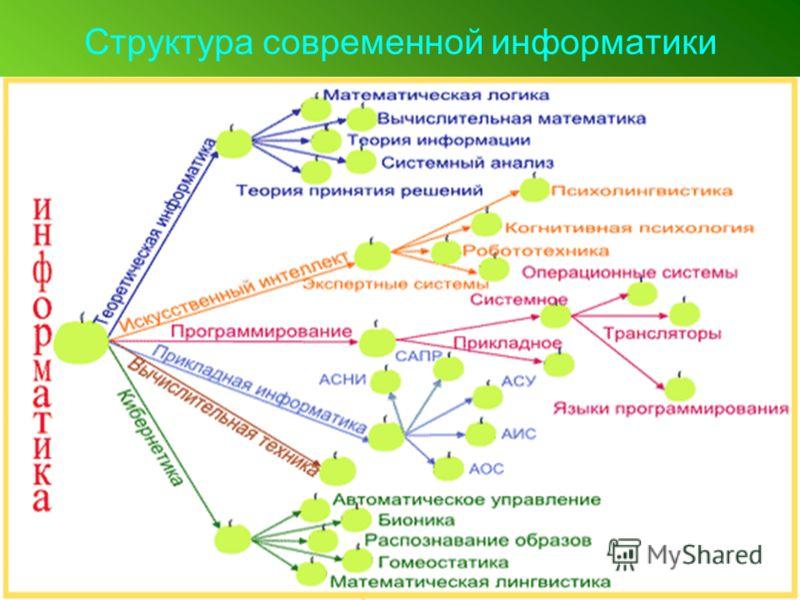 Структура современной информатики