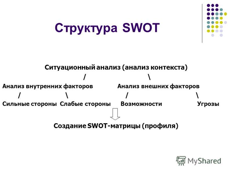 Структура SWOT Ситуационный анализ (анализ контекста) / \ Анализ внутренних факторов Анализ внешних факторов / \ / \ Сильные стороны Слабые стороны Возможности Угрозы Создание SWOT-матрицы (профиля)
