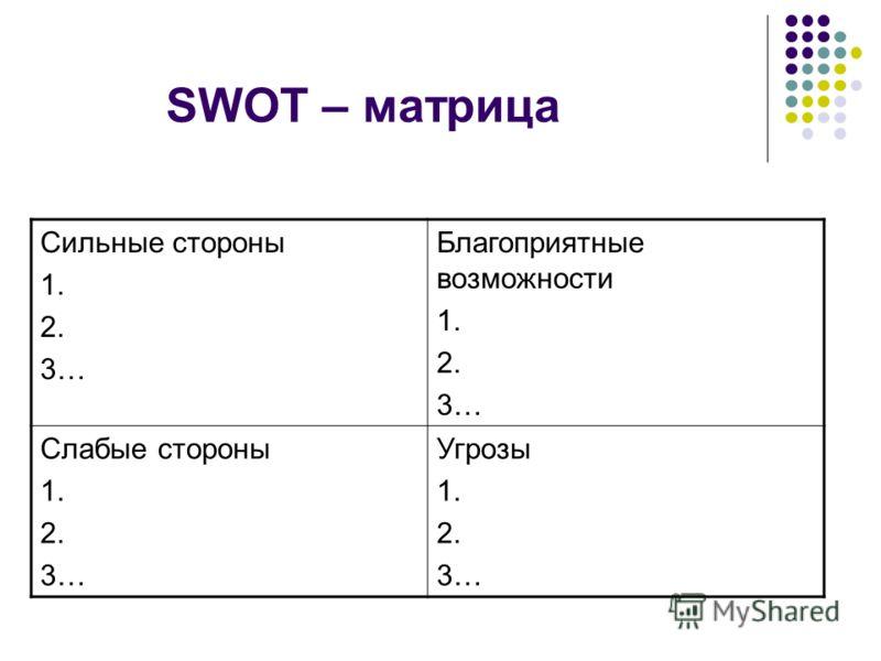 SWOT – матрица Сильные стороны 1. 2. 3… Благоприятные возможности 1. 2. 3… Слабые стороны 1. 2. 3… Угрозы 1. 2. 3…