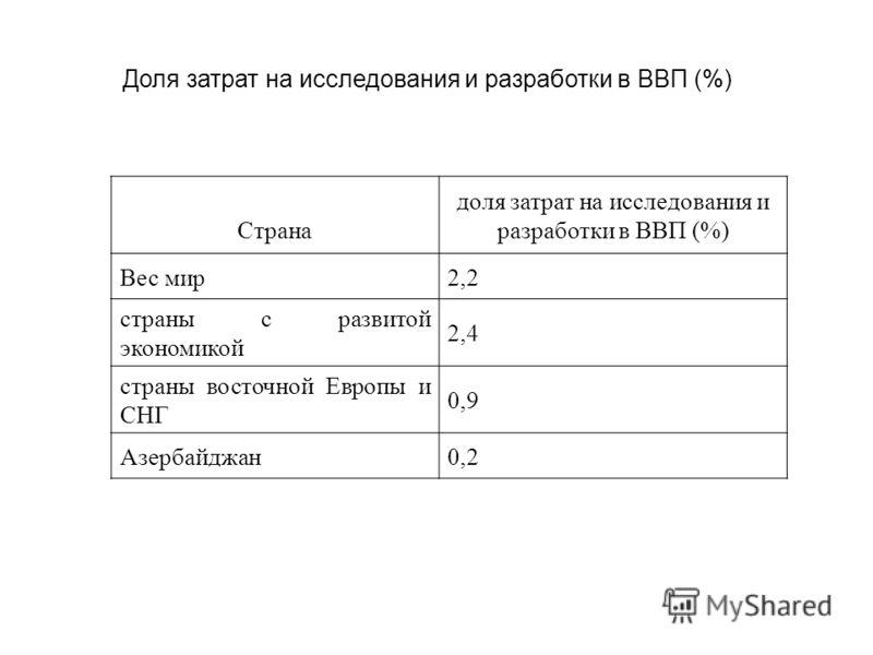 Доля затрат на исследования и разработки в ВВП (%) Страна доля затрат на исследования и разработки в ВВП (%) Вес мир2,2 страны с развитой экономикой 2,4 страны восточной Европы и СНГ 0,9 Азербайджан0,2