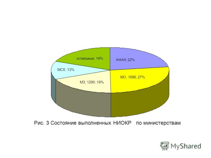 остальные; 19% АНАН; 22% МО; 1896; 27% МЗ; 1290; 19% МСХ; 13% Рис. 3 Состояние выполненных НИОКР по министерствам