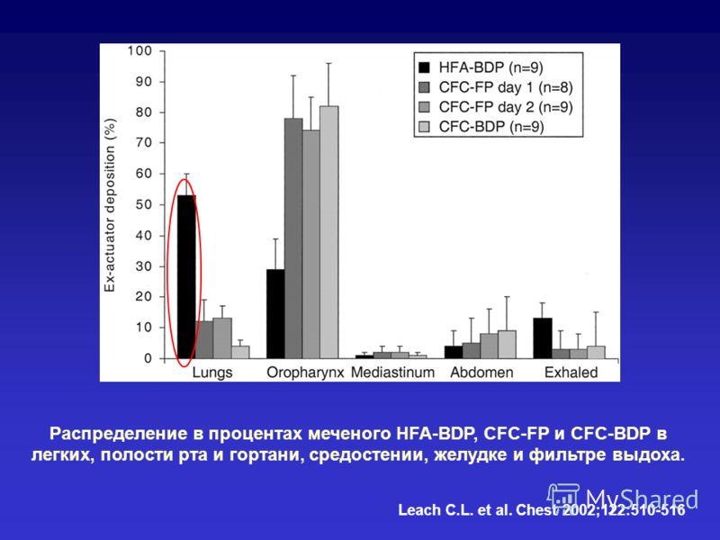 Leach C.L. et al. Chest 2002;122:510-516 Распределение в процентах меченого HFA-BDP, CFC-FP и CFC-BDP в легких, полости рта и гортани, средостении, желудке и фильтре выдоха.