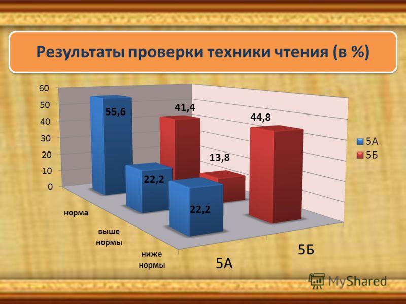 Результаты проверки техники чтения (в %)