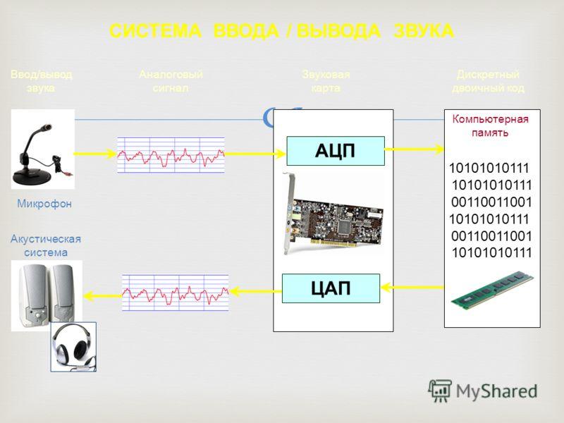 СИСТЕМА ВВОДА / ВЫВОДА ЗВУКА Микрофон Звуковая карта Акустическая система АЦП ЦАП Аналоговый сигнал Ввод/вывод звука 10101010111 00110011001 10101010111 00110011001 10101010111 Компьютерная память Дискретный двоичный код