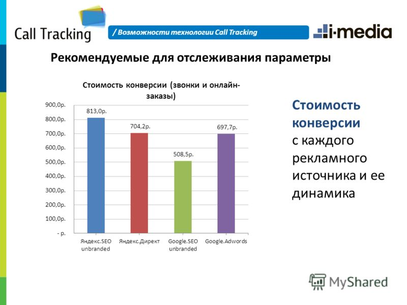 Стоимость конверсии с каждого рекламного источника и ее динамика Рекомендуемые для отслеживания параметры / Возможности технологии Call Tracking