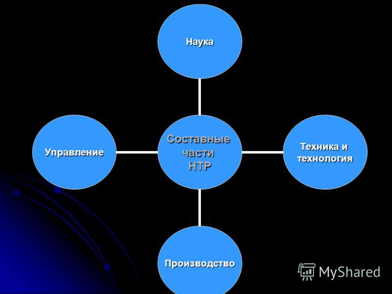 СоставныечастиНТР Наука Техника и технология Производство Управление