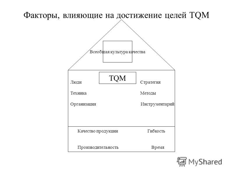 ЛюдиСтратегия ТехникаМетоды Организация Инструментарий Всеобщая культура качества TQM Качество продукцииГибкость Производительность Время Факторы, влияющие на достижение целей TQM