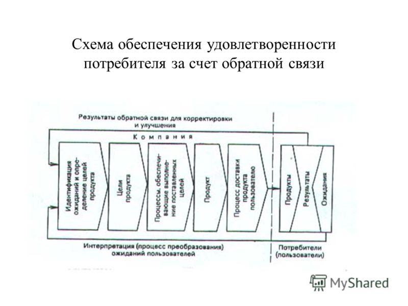 Схема обеспечения удовлетворенности потребителя за счет обратной связи