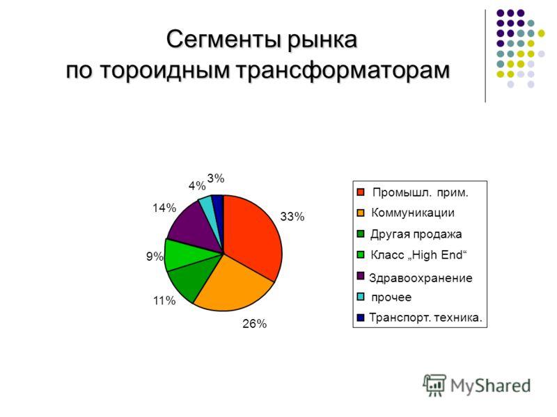 Сегменты рынка по тороидным трансформаторам 33% 26% 11% 9% 14% 4% 3% Промышл. прим. Коммуникации Другая продажа Класс High End Здравоохранение прочее Транспорт. техника.