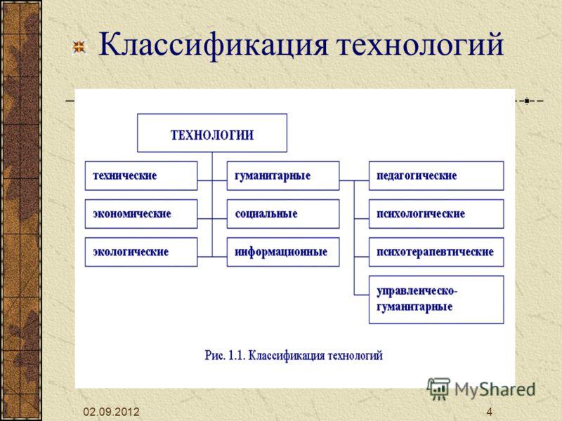 02.09.20124 Классификация технологий