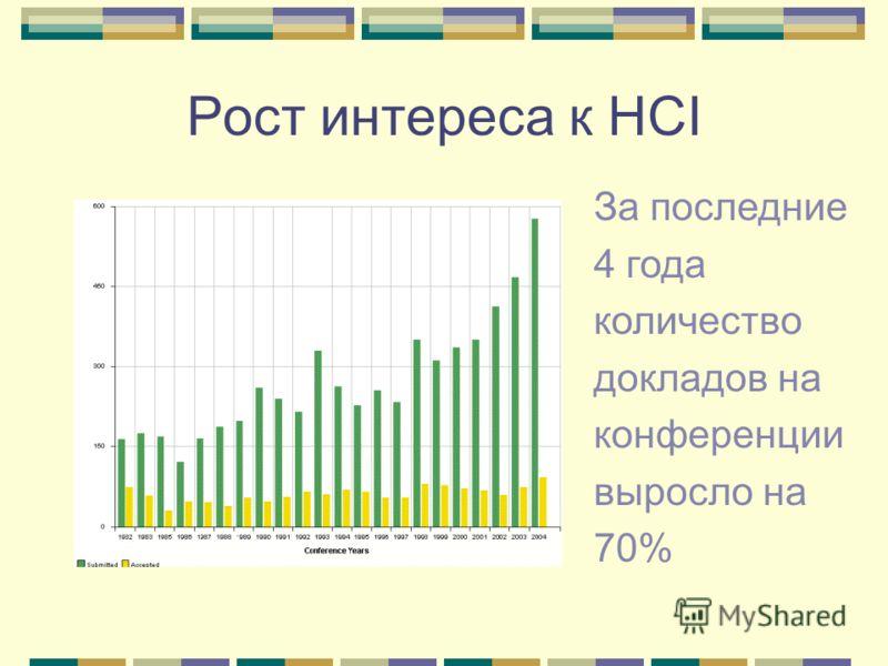 Рост интереса к HCI За последние 4 года количество докладов на конференции выросло на 70%