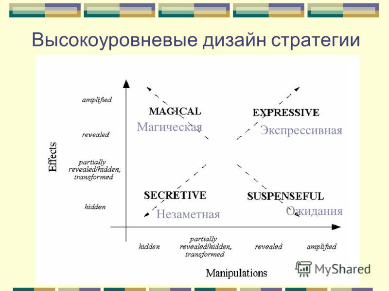 Высокоуровневые дизайн стратегии Ожидания Экспрессивная Магическая Незаметная