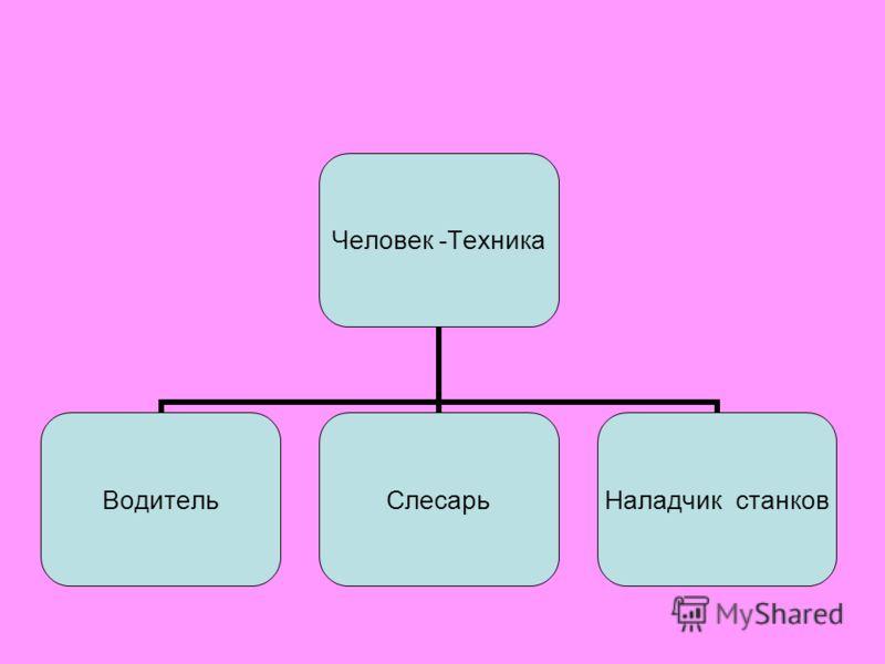 Человек - Техника ВодительСлесарь Наладчик станков