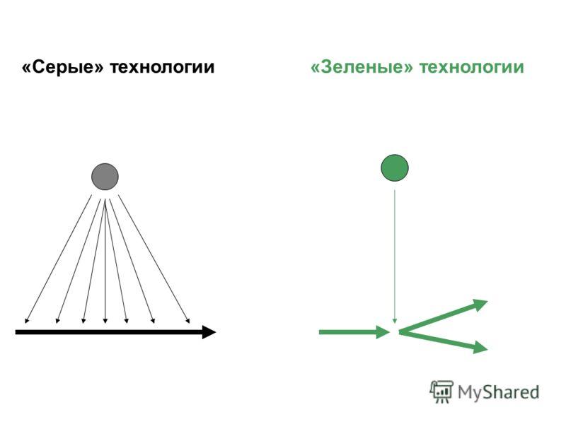 «Серые» технологии «Зеленые» технологии