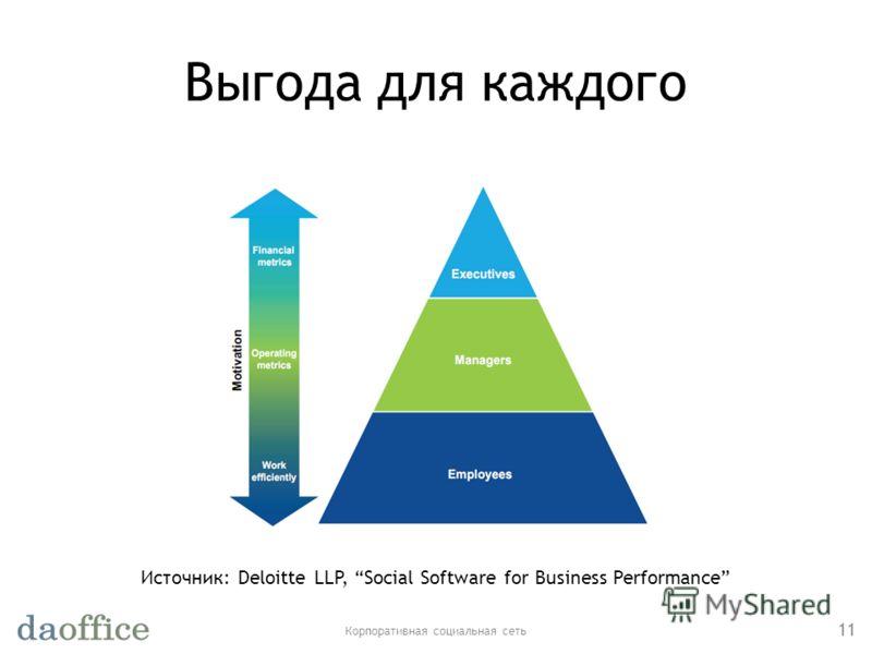 Выгода для каждого Корпоративная социальная сеть 11 Источник: Deloitte LLP, Social Software for Business Performance