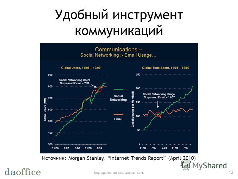 Удобный инструмент коммуникаций Корпоративная социальная сеть 12 Источник: Morgan Stanley, Internet Trends Report (April 2010)