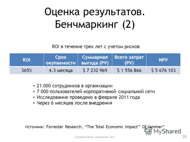 Оценка результатов. Бенчмаркинг (2) ROI Срок окупаемости Суммарная выгода (PV) Всего затрат (PV) NPV 365%4.3 месяца$ 7 232 969$ 1 556 866$ 5 676 103 Корпоративная социальная сеть 29 21 000 сотрудников в организации 7 000 пользователей корпоративной с