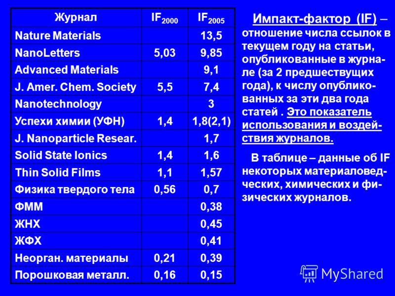 ЖурналIF 2000 IF 2005 Nature Materials13,5 NanoLetters5,039,859,85 Advanced Materials9,1 J. Amer. Chem. Society5,57,4 Nanotechnology3 Успехи химии (УФН)1,41,8(2,1) J. Nanoparticle Resear.1,7 Solid State Ionics1,41,6 Thin Solid Films1,11,11,571,57 Физ