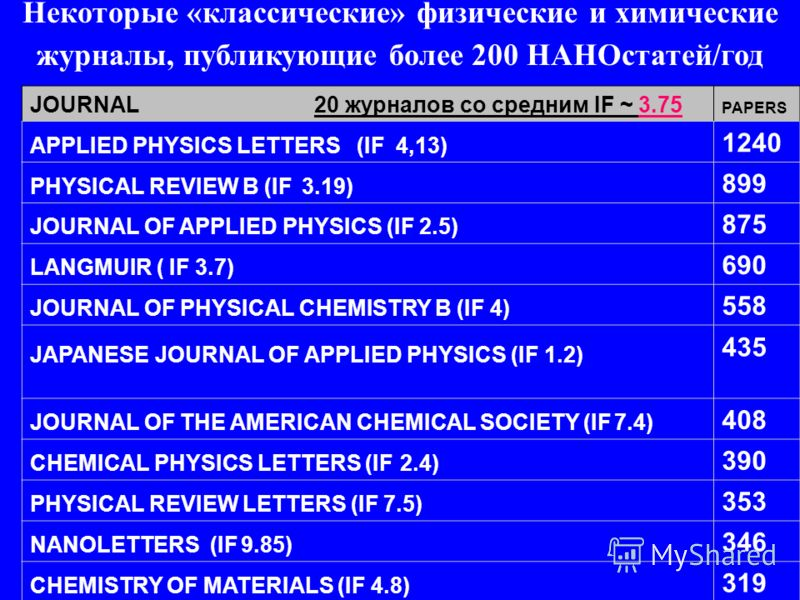 JOURNAL 20 журналов со средним IF ~ 3.75 PAPERS APPLIED PHYSICS LETTERS (IF 4,13) 1240 PHYSICAL REVIEW B (IF 3.19) 899 JOURNAL OF APPLIED PHYSICS (IF 2.5) 875 LANGMUIR ( IF 3.7) 690 JOURNAL OF PHYSICAL CHEMISTRY B (IF 4) 558 JAPANESE JOURNAL OF APPLI