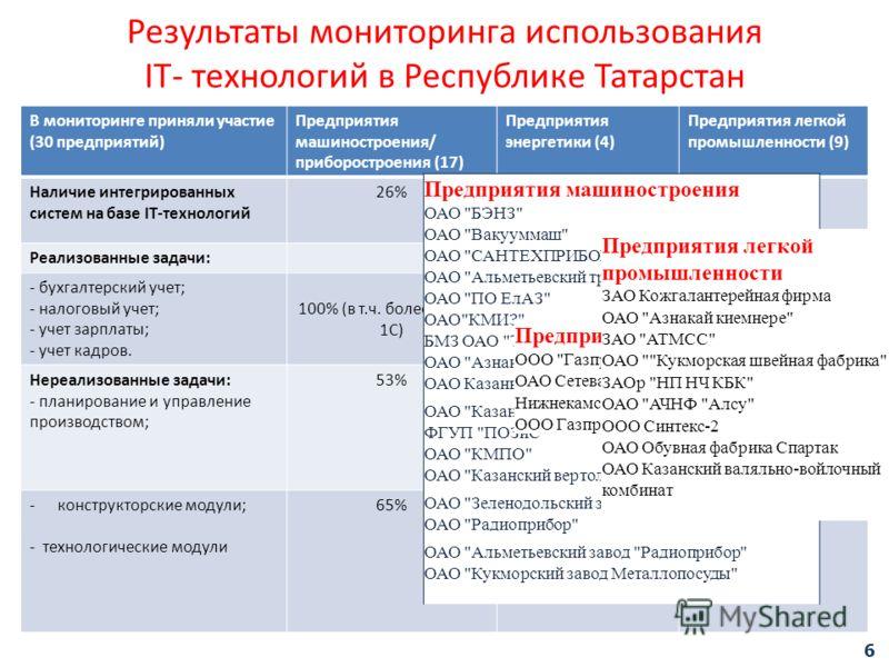 Результаты мониторинга использования IT- технологий в Республике Татарстан В мониторинге приняли участие (30 предприятий) Предприятия машиностроения/ приборостроения (17) Предприятия энергетики (4) Предприятия легкой промышленности (9) Наличие интегр