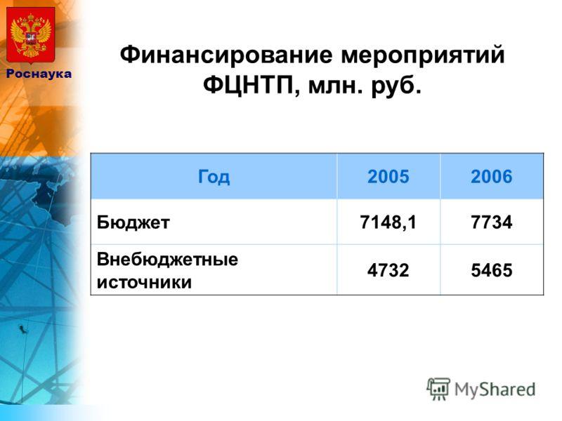 Финансирование мероприятий ФЦНТП, млн. руб. Год20052006 Бюджет7148,17734 Внебюджетные источники 47325465 Роснаука