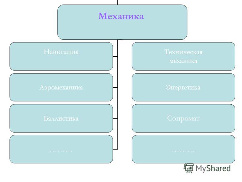 Механика Навигация Техническая механика АэромеханикаЭнергетика Баллистика Сопромат ………
