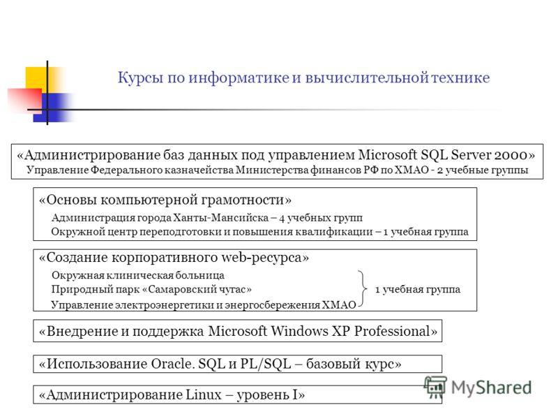 Курсы по информатике и вычислительной технике «Основы компьютерной грамотности» Администрация города Ханты-Мансийска – 4 учебных групп Окружной центр переподготовки и повышения квалификации – 1 учебная группа «Внедрение и поддержка Microsoft Windows