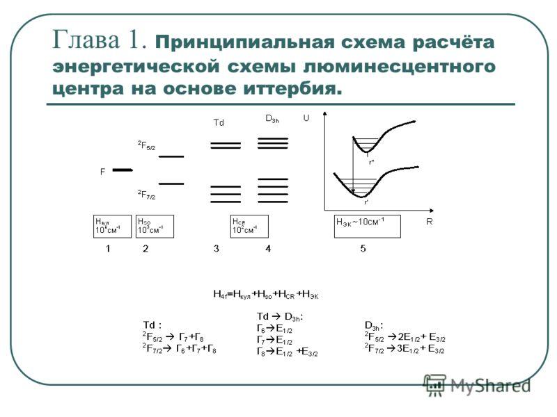 Глава 1. Принципиальная схема расчёта энергетической схемы люминесцентного центра на основе иттербия.