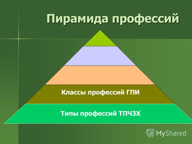 Пирамида профессий Типы профессий ТПЧЗХ Классы профессий ГПИ