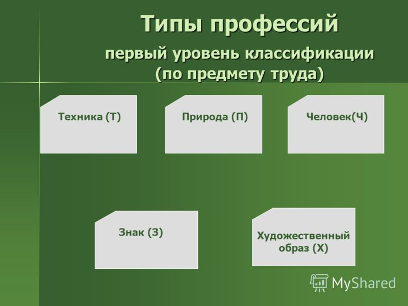Типы профессий первый уровень классификации (по предмету труда) Техника (Т)Природа (П)Человек(Ч) Знак (З) Художественный образ (Х)