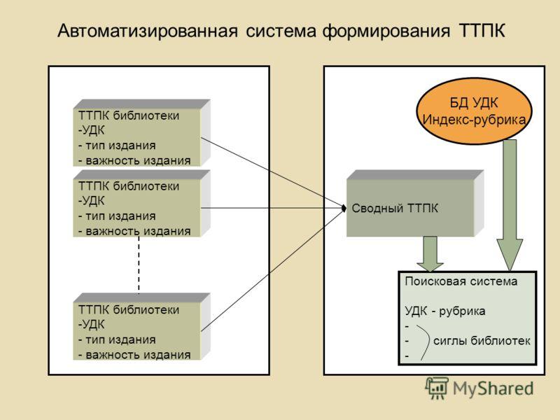 Автоматизированная система формирования ТТПК ТТПК библиотеки -УДК - тип издания - важность издания ТТПК библиотеки -УДК - тип издания - важность издания ТТПК библиотеки -УДК - тип издания - важность издания Сводный ТТПК БД УДК Индекс-рубрика Поискова