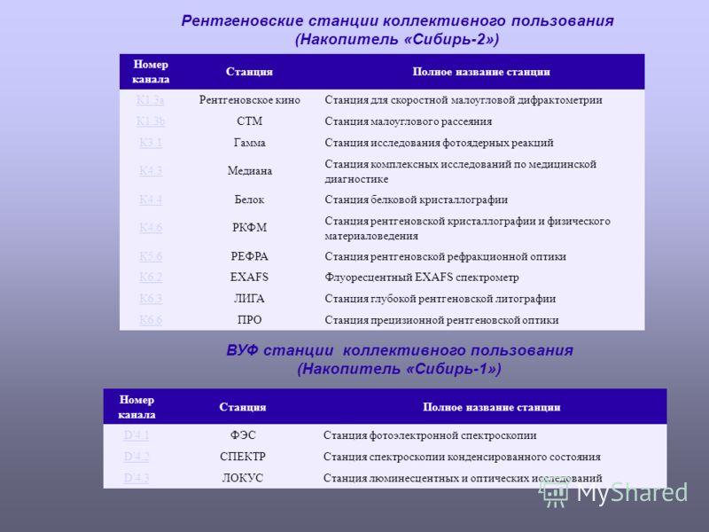 Рентгеновские станции коллективного пользования (Накопитель «Сибирь-2») Номер канала СтанцияПолное название станции К1.3aРентгеновское киноСтанция для скоростной малоугловой дифрактометрии К1.3bСТМСтанция малоуглового рассеяния К3.1ГаммаСтанция иссле