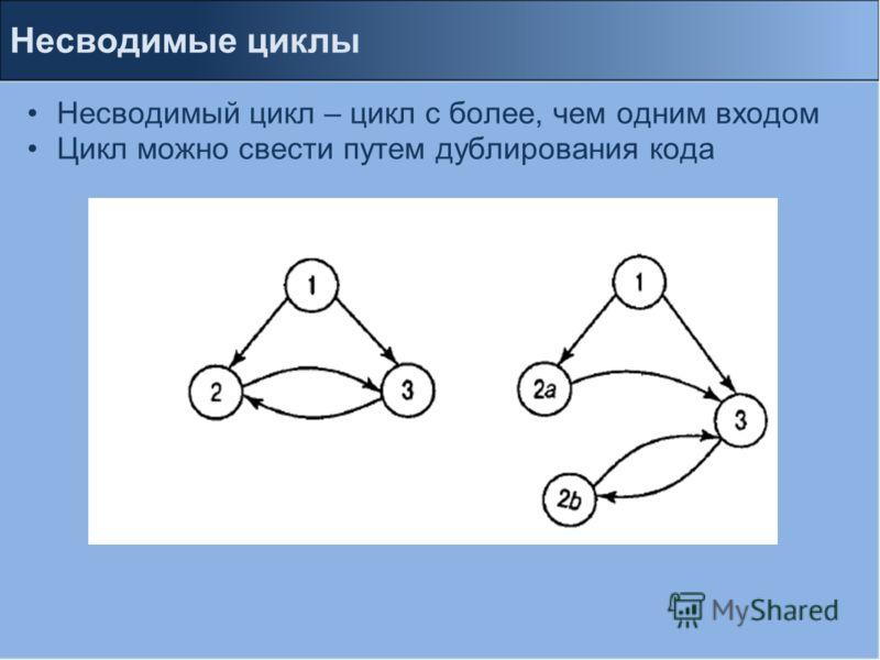 Несводимый цикл – цикл с более, чем одним входом Цикл можно свести путем дублирования кода Несводимые циклы