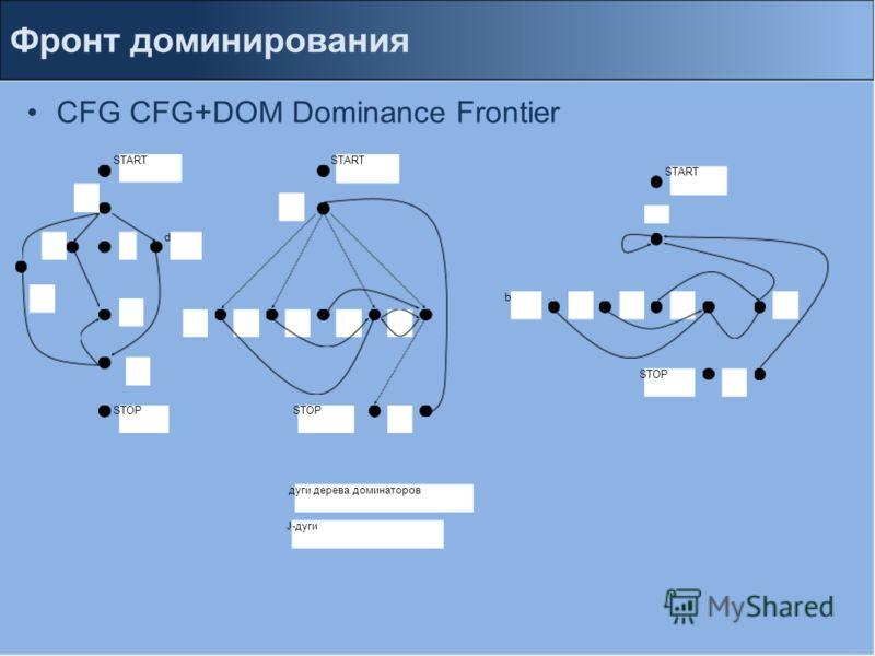 CFG CFG+DOM Dominance Frontier Фронт доминирования START STOP d START J-дуги дуги дерева доминаторов b START STOP