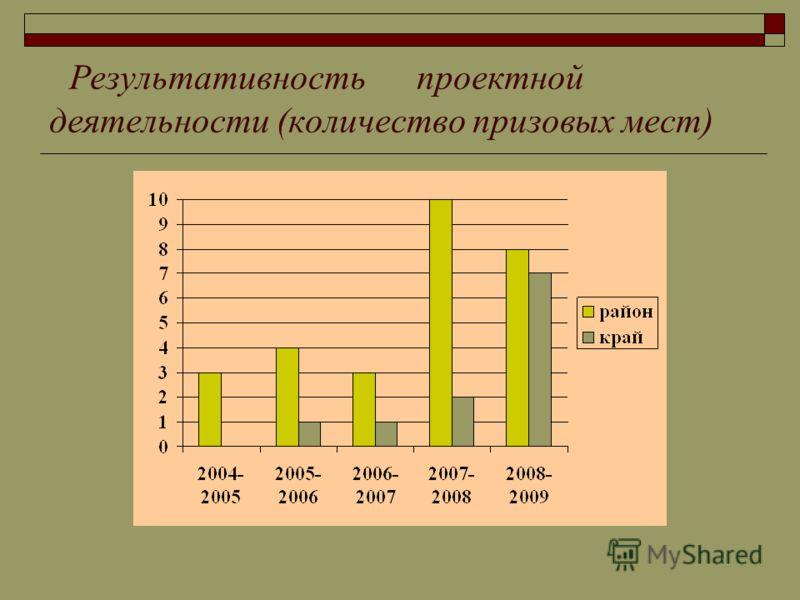 Результативность проектной деятельности (количество призовых мест)