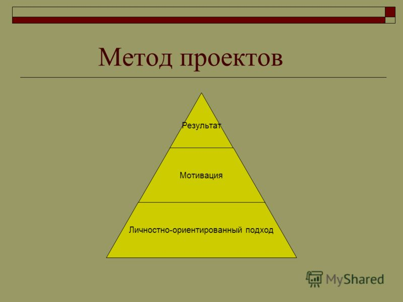 Метод проектов Результат Мотивация Личностно- ориентированный подход