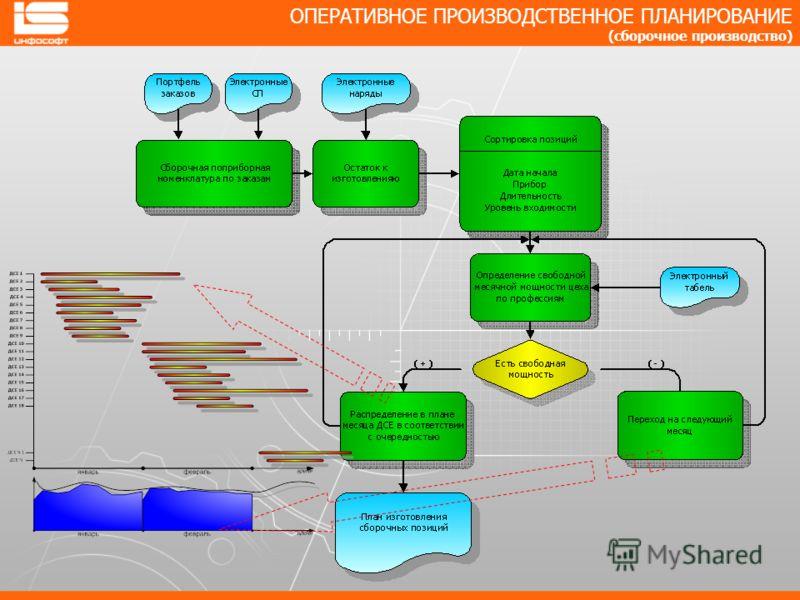 ОПЕРАТИВНОЕ ПРОИЗВОДСТВЕННОЕ ПЛАНИРОВАНИЕ (сборочное производство)