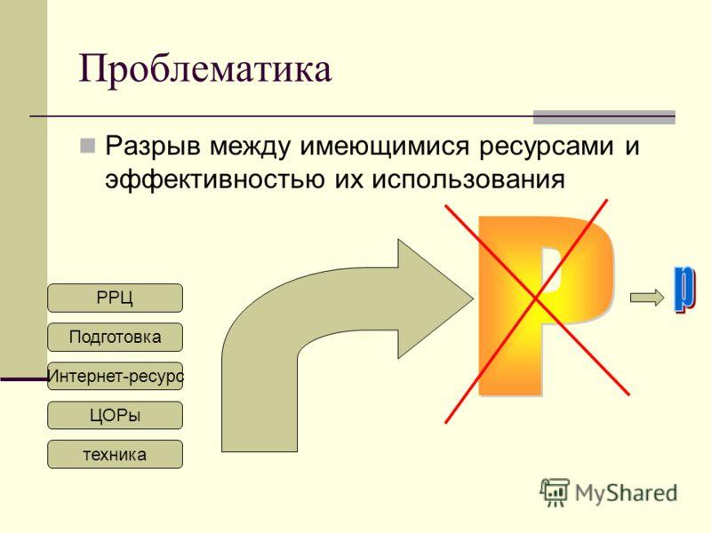 Проблематика Разрыв между имеющимися ресурсами и эффективностью их использования техника РРЦ Подготовка Интернет-ресурс ЦОРы