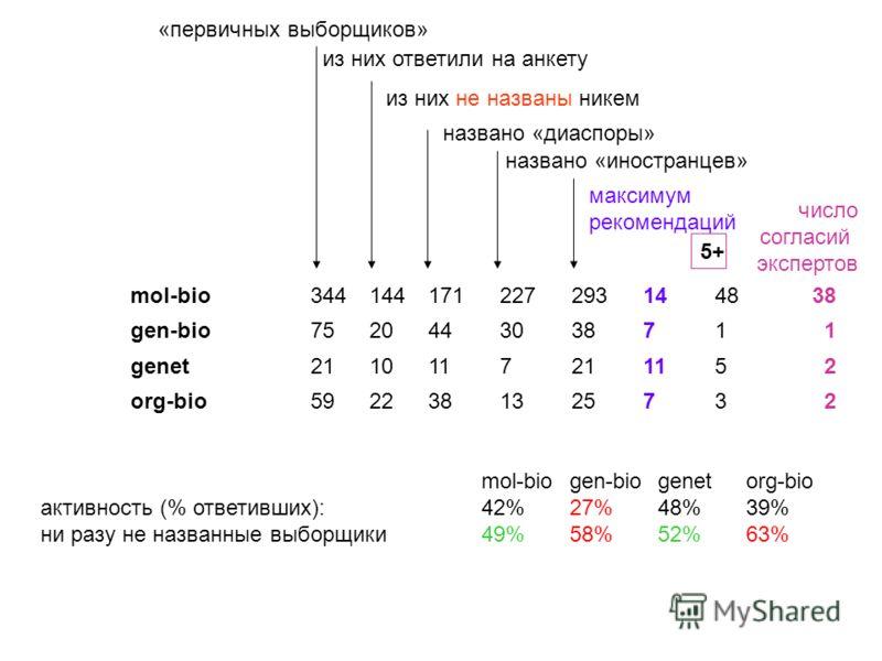 mol-bio3441441712272931448 38 gen-bio752044303871 1 genet211011721115 2 org-bio59223813132573 2 mol-biogen-biogenetorg-bio активность (% ответивших): 42% 27% 48% 39% ни разу не названные выборщики49%58%52%63% «первичных выборщиков» из них ответили на