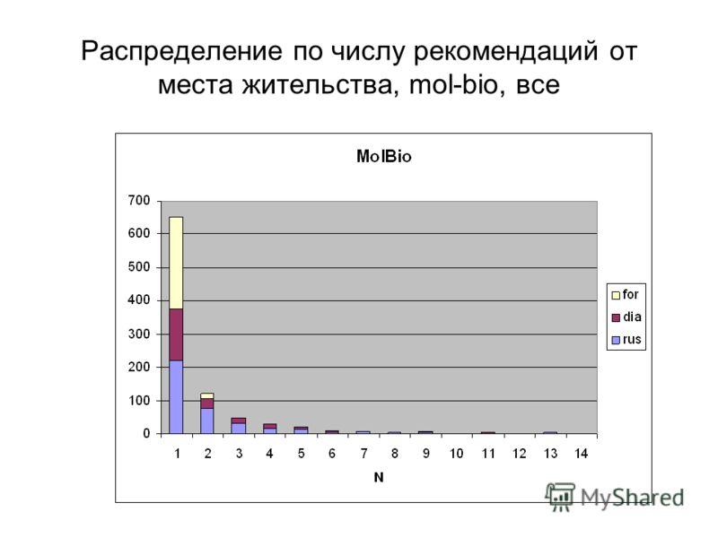 Распределение по числу рекомендаций от места жительства, mol-bio, все