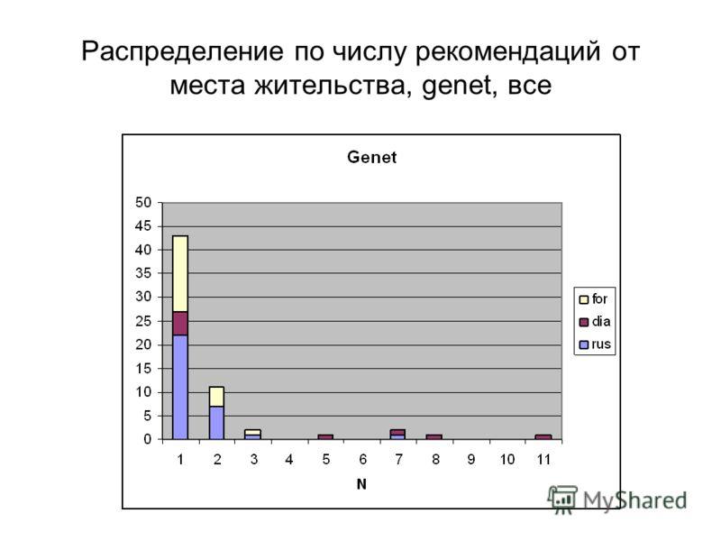 Распределение по числу рекомендаций от места жительства, genet, все