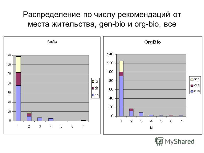 Распределение по числу рекомендаций от места жительства, gen-bio и org-bio, все