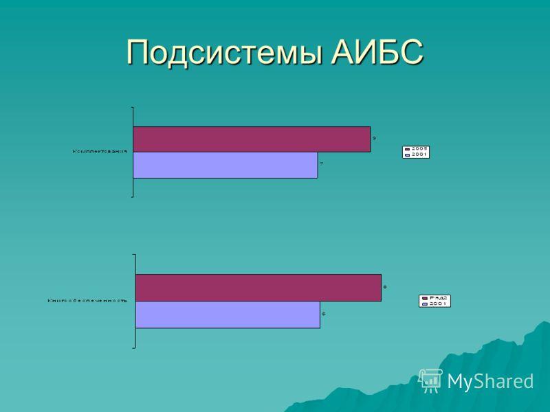 Подсистемы АИБС
