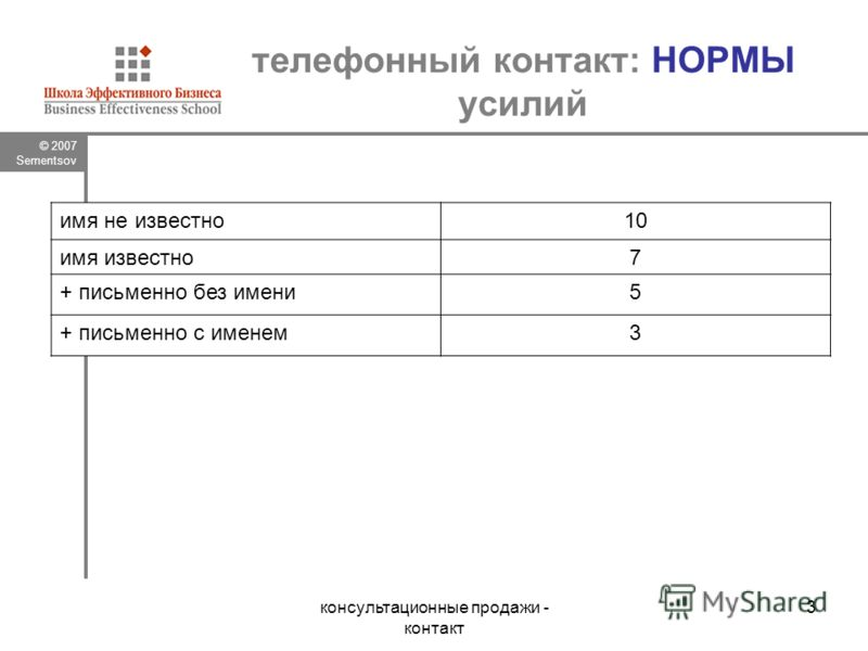 © 2007 Sementsov консультационные продажи - контакт 3 телефонный контакт: НОРМЫ усилий имя не известно10 имя известно7 + письменно без имени5 + письменно с именем3
