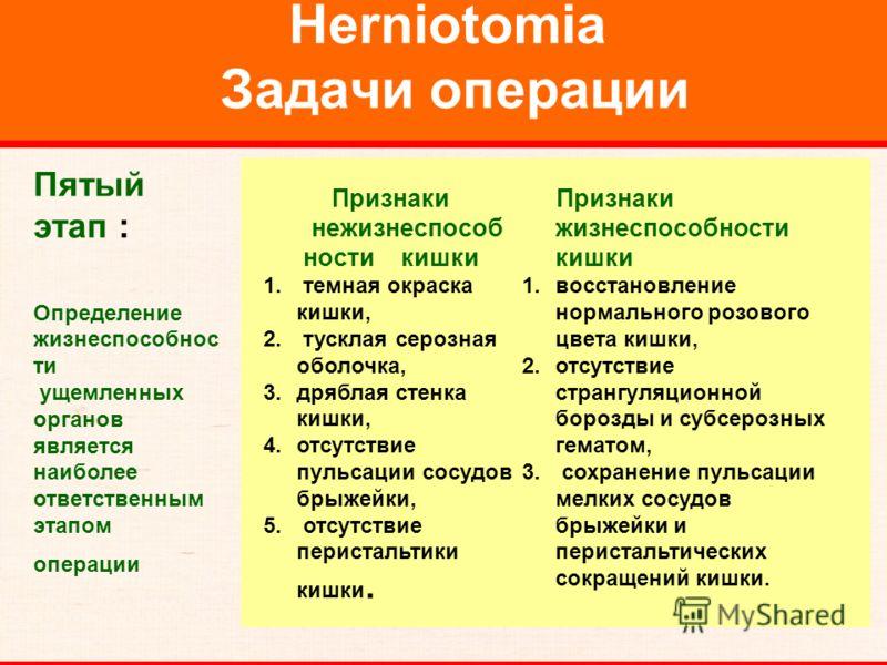 Herniotomia Задачи операции Пятый этап : Определение жизнеспособнос ти ущемленных органов является наиболее ответственным этапом операции Признаки нежизнеспособ ности кишки 1. темная окраска кишки, 2. тусклая серозная оболочка, 3.дряблая стенка кишки